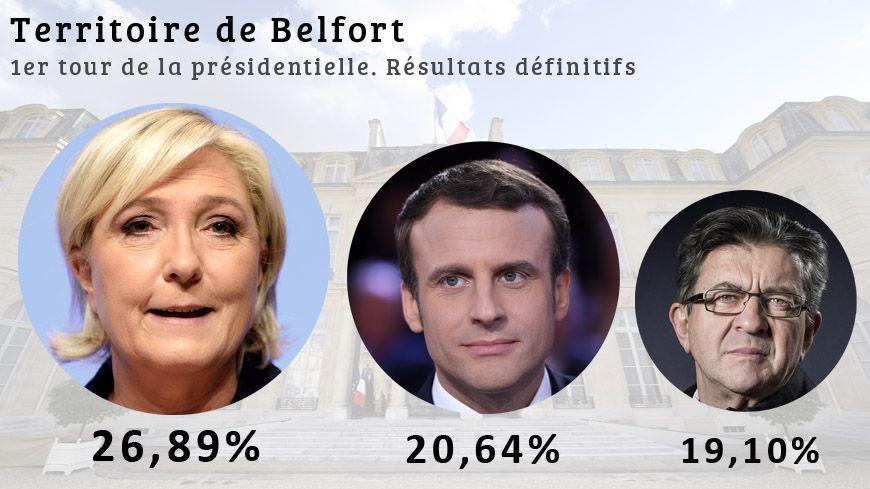 C'est dans le département rural de la Haute-Saône que Marine Le Pen obtient son meilleur score avec 31,36 % des voix, soit 10 points de plus qu'Emmanuel Macron