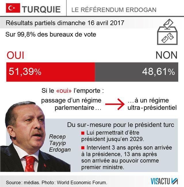 Les résultats du référendum en Turquie, sur 99% des bulletins dépouillés
