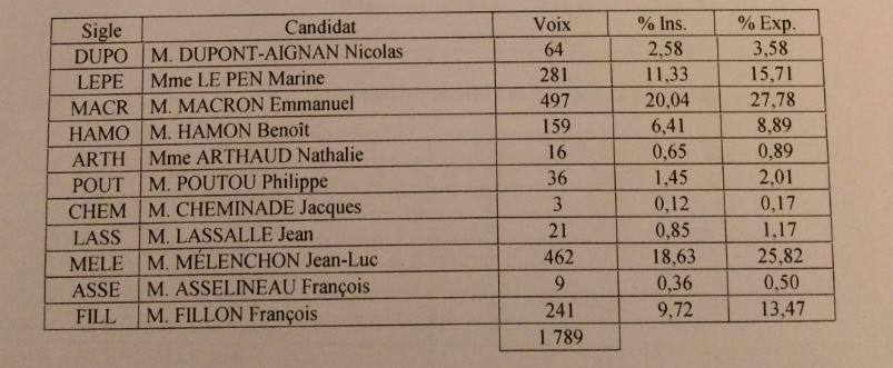 Résultats du 1er tour de la Présidentielle 2017 à Melle (79)
