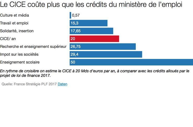 Estimation issue du rapport de France Stratégie, et du PLF 2017