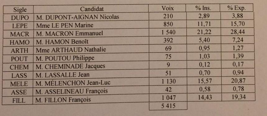 Résultats du 1er tour de la présidentielle à Parthenay