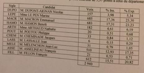 Le FN en tête à Saint-Maixent-l'Ecole, dans les Deux-Sèvres