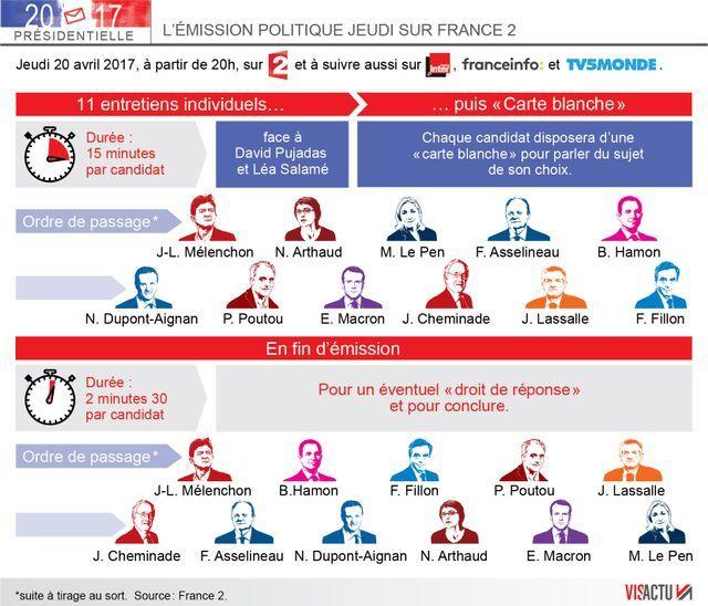 Le déroulé de l'émission politique du 20 avril sur France 2 et France Inter