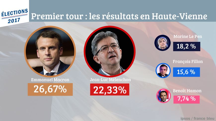 Emmanuel Macron arrive en tête en Haute-Vienne devant Jean-Luc Mélenchon et Marine Le Pen