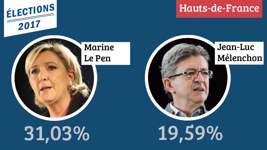 Marine Le Pen arrive largement en tête du premier tour de la Présidentielle dans les Hauts-de-France ce dimanche.