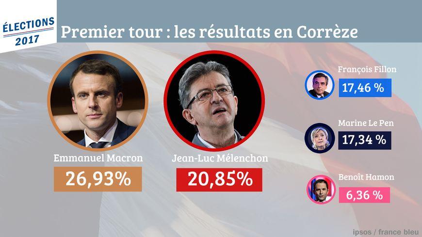 Emmanuel Macron arrive en tête en Corrèze devant Jean-Luc Mélenchon, François Fillon et Marine Le Pen
