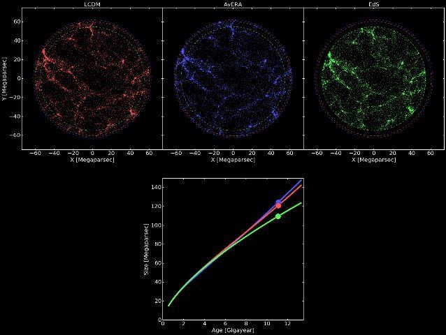 """Les 3 univers simulés par l'étude : en rouge un univers '""""standard"""" avec énergie noire, en vert le même modèle sans énergie noire, en bleu au milieu le nouveau modèle hétérogène, sans énergie noire"""