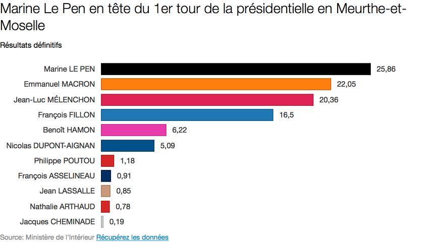 Les résultats du premier tour en Meurthe-et-Moselle.