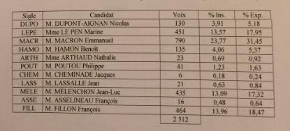 Résultats du 1er tour de la présidentielle 2017 à Cerizay