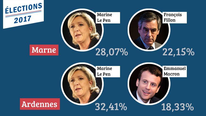 Marine Le Pen en tête du premier tour de la Présidentielle dans la Marne et les Ardennes.