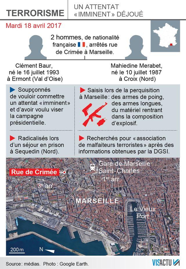 Les détails de l'arrestation de deux hommes projetant un attentat