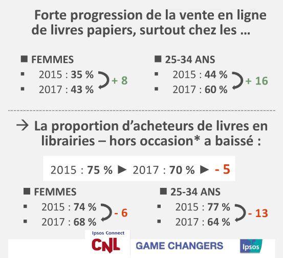 Etude CNL/ Ipsos/ mars 2017