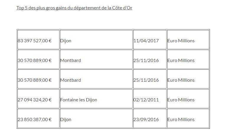 Les 5 plus gros gains en Côte-d'Or.