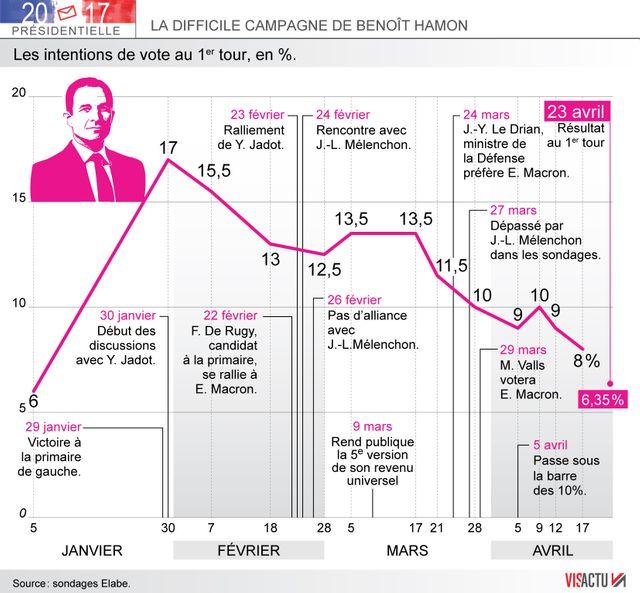 La difficile campagne de Benoît Hamon