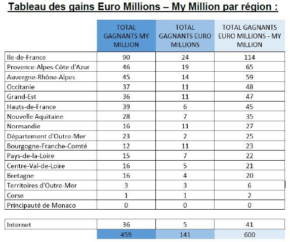 Onze gagnants à l'EuroMillions en Bourgogne-Franche-Comté