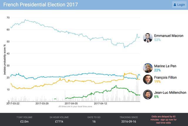 Le site BetData publie chaque jour des statistiques pour les parieurs britanniques, qui semblent croire à une victoire de Macron.