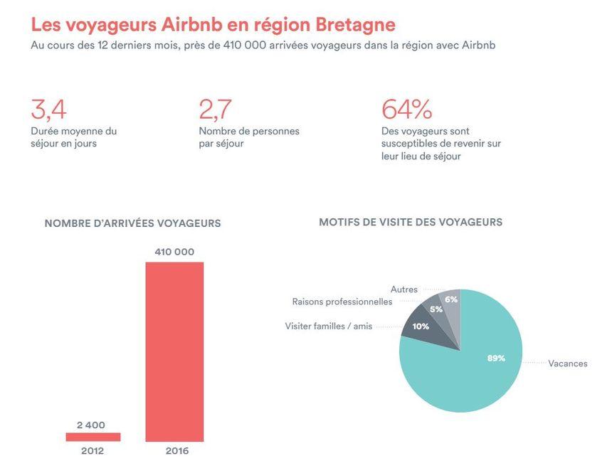 Qui sont les voyageurs Airbnb en Bretagne