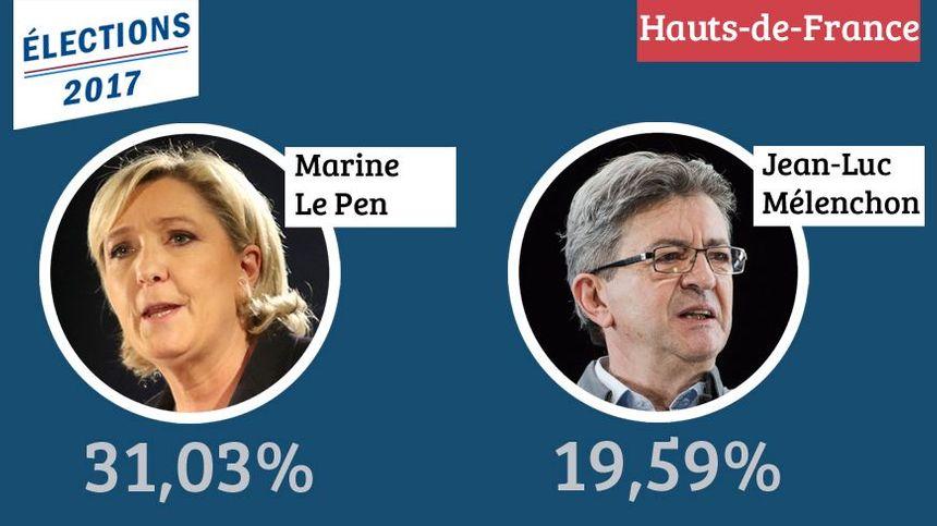 Dans les Hauts-de-France, Marine Le Pen et Jean-Luc Mélenchon ont obtenu le plus de voix.