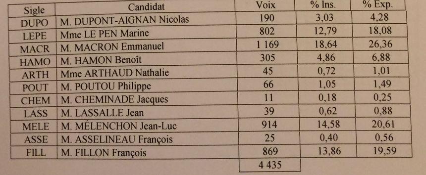 Résultats du 1er tour de la présidentielle 2017 à Thouars (79)