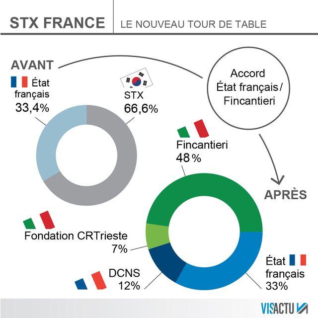 STX France : le nouveau tour de table