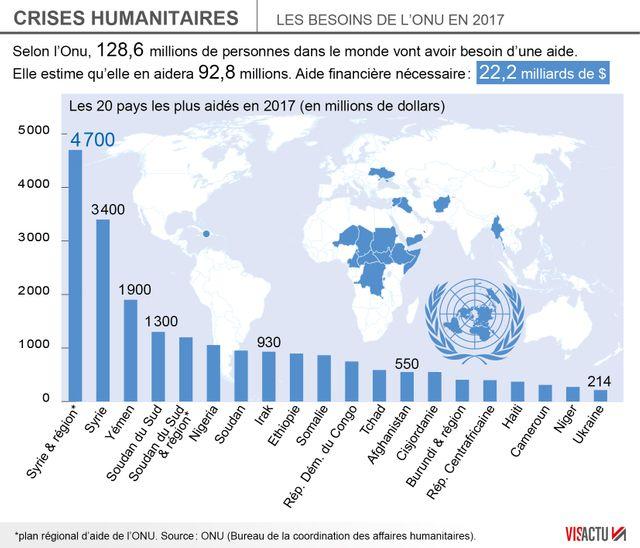 L'ONU aura besoin de plus de 22 milliards de $ en 2017