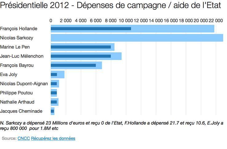 En bleu clair les dépenses, en bleu foncés ce qui a été remboursé suite à l'analyse de la commission des comptes de campagne.