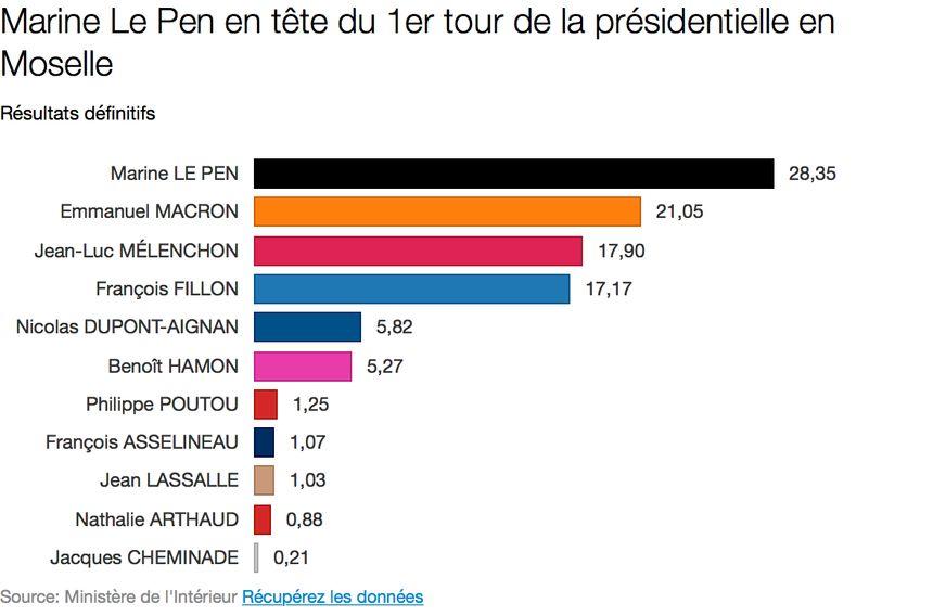 Résultats définitifs du 1er tour de la Présidentielle en Moselle