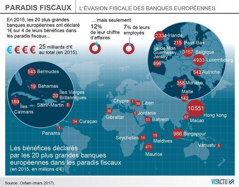 L'évasion fiscale des banques européennes d'après Oxfam