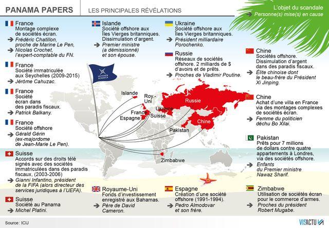 Les principales révélations des Panama Papers