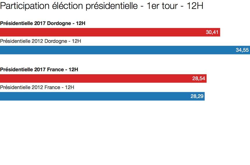 Participation élection présidentielle - 1er tour - 12h