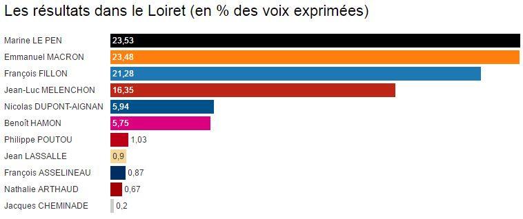Les résultats du 1er tour dans le Loiret.