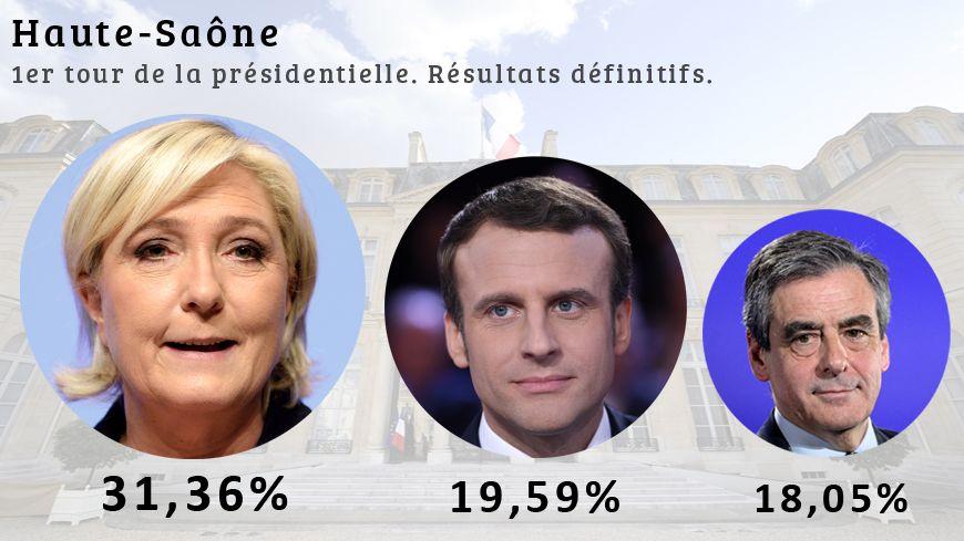 Marine Le Pen devance Emmanuel Macron et François Fillon.