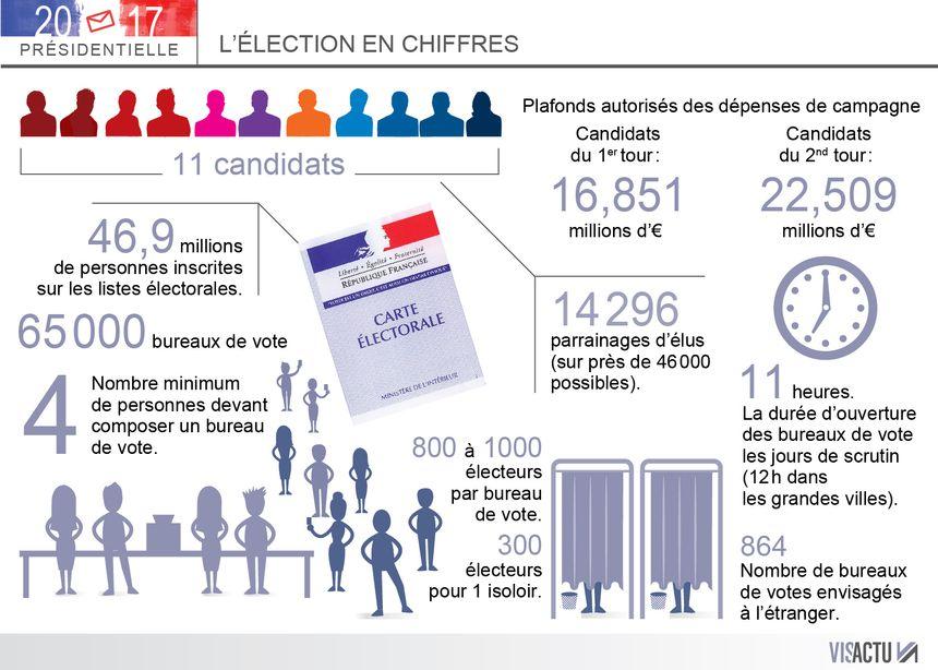L'élection en chiffres