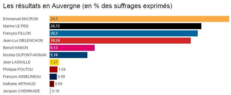 Les résultats du 1er tour en Auvergne