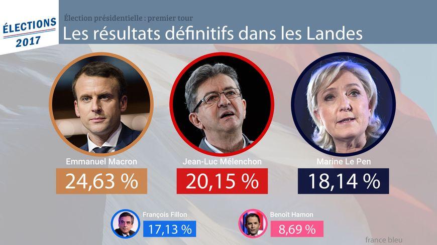 Macron en tête dans les Landes