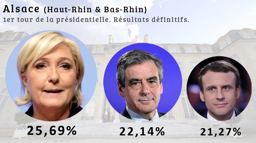 En Alsace, Marine le Pen devance Fillon et Macron.
