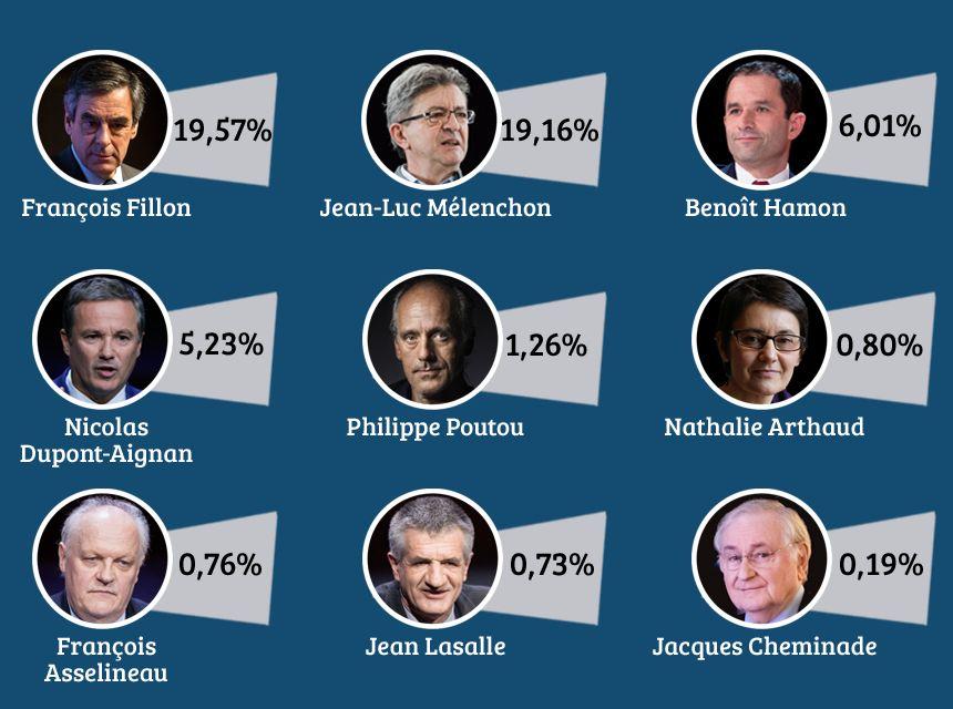 Le score réalisé par les 9 autres candidats au 1er tour de la Présidentielle en Normandie