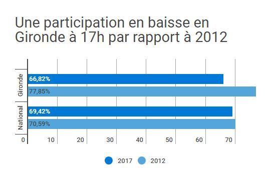 Les chiffres de la participation en Gironde et au niveau national.