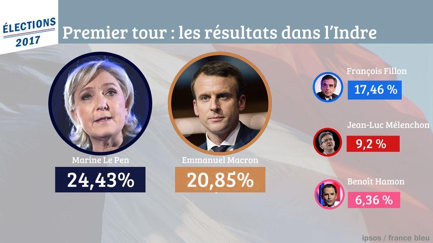 Marine Le Pen arriverait en tête dans l'Indre suivie de François Fillon