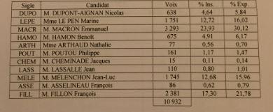 Résultats 1er tour de la présidentielle 2017, à Bressuire