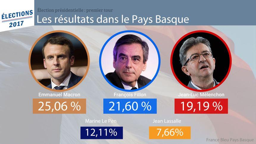 Le premier tour de la Présidentielle au Pays Basque