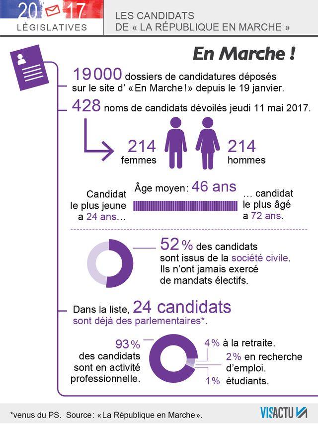 Profil des 428 candidats investis par La République En Marche.