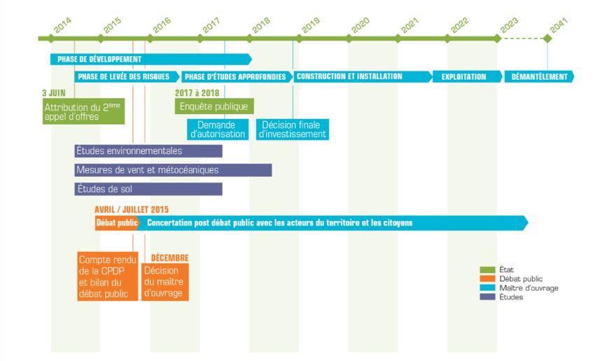 Le calendrier prévisionnel du projet de parc éolien Dieppe - Le Tréport
