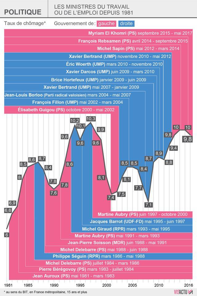 Les taux de chômage sous les différents gouvernements, de 1981 à 2017