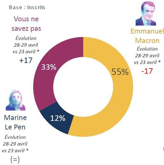 55% des inscrits sondés pensent qu'Emmanuel Macron va l'emporter