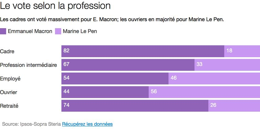 Le vote selon la profession