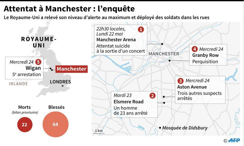 L'enquête sur l'attentat-suicide de Manchester