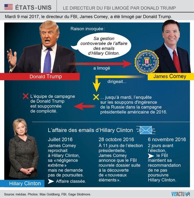 Etats-Unis : les raisons du limogeage du chef du FBI