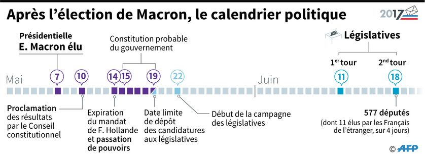 Le calendrier politique après l'élection présidentielle