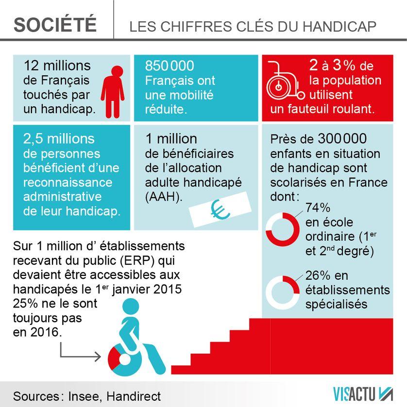 Handicap Emmanuel Macron S Engage